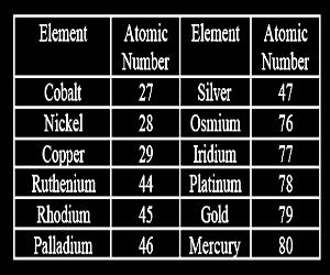 Ormus Minerals - Monatomic elements chart